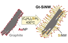 Si nanowires on graphite for high-energy lithium batteries anode