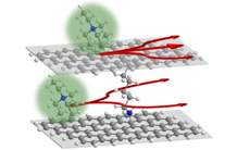 Pillared graphene to improve the performance of supercapacitors